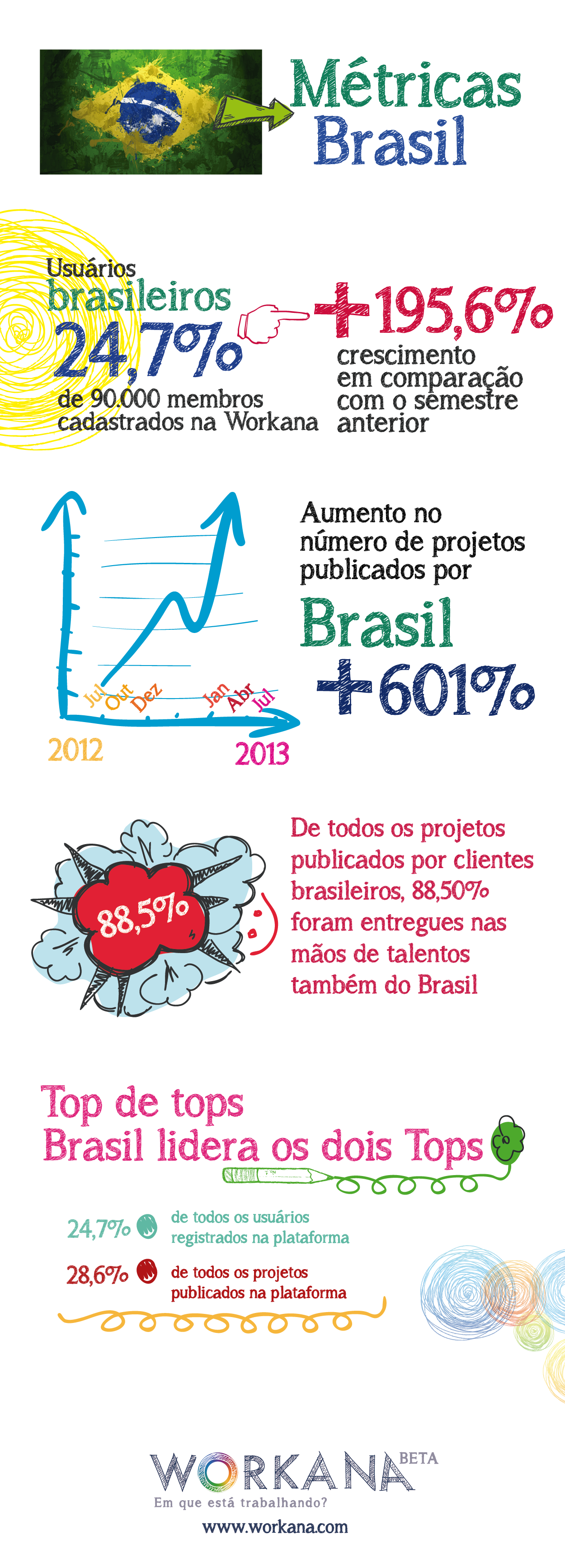 métricas Brasil na workana