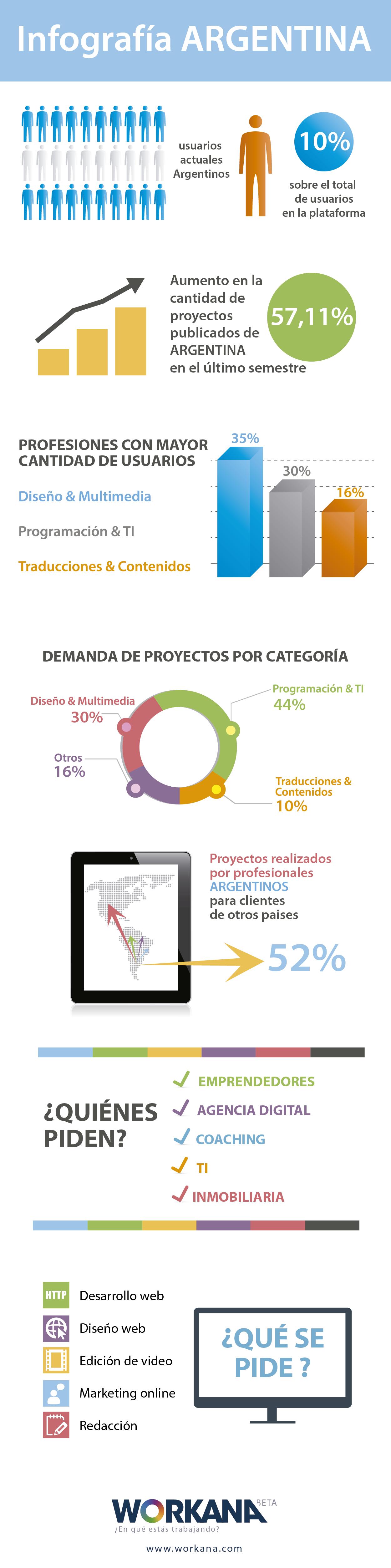 Infografía sobre Workana en Argentina
