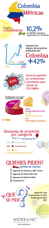 Detalles de Workana en Colombia