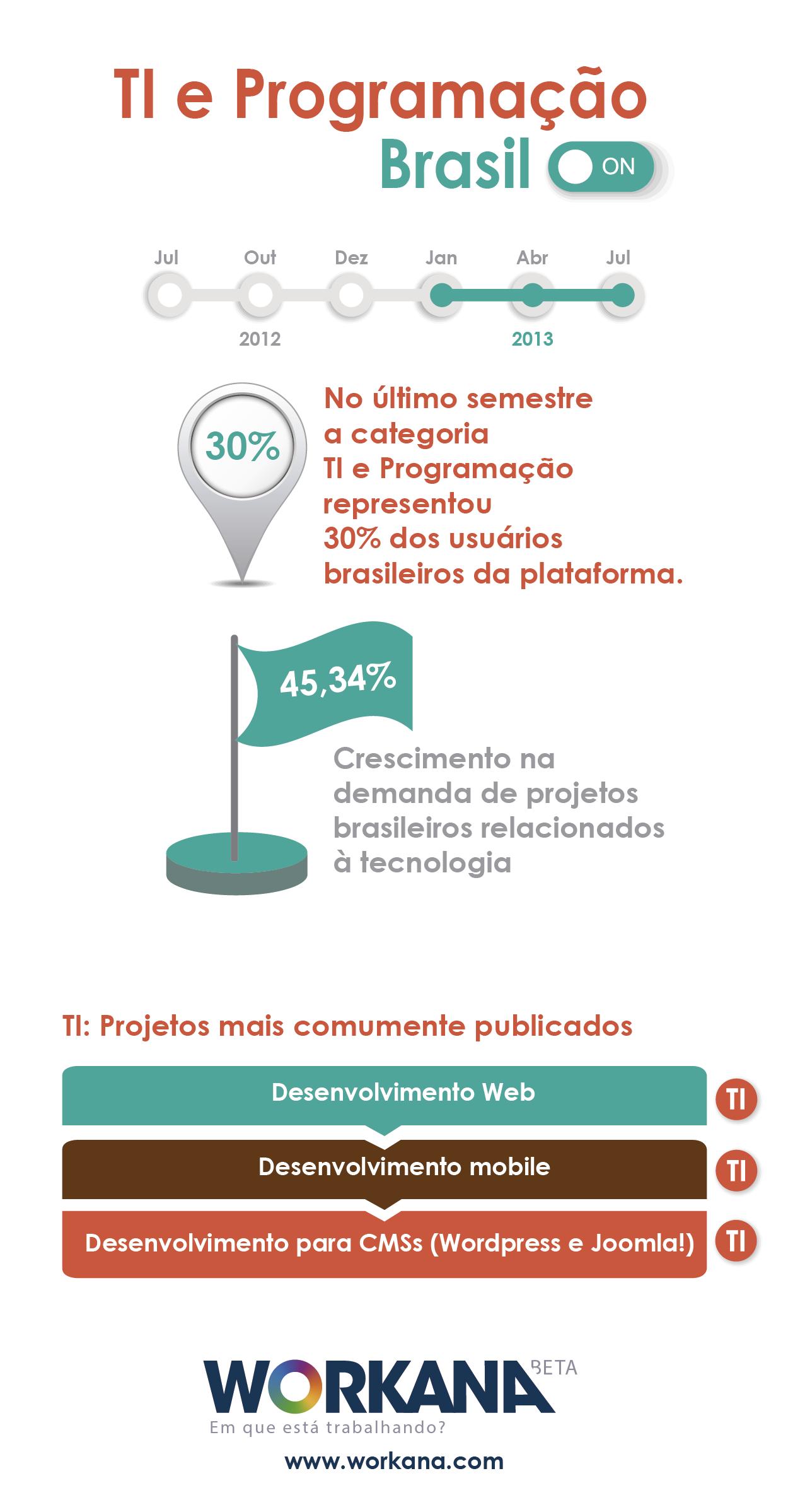 infografia TI