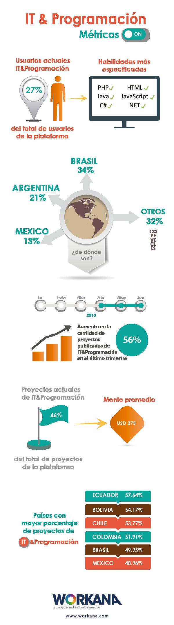Infografía sobre IT & Programación en Workana