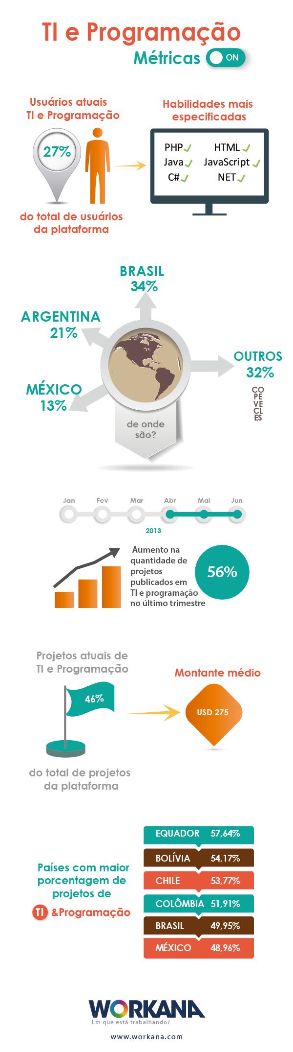 infografia TI e programação