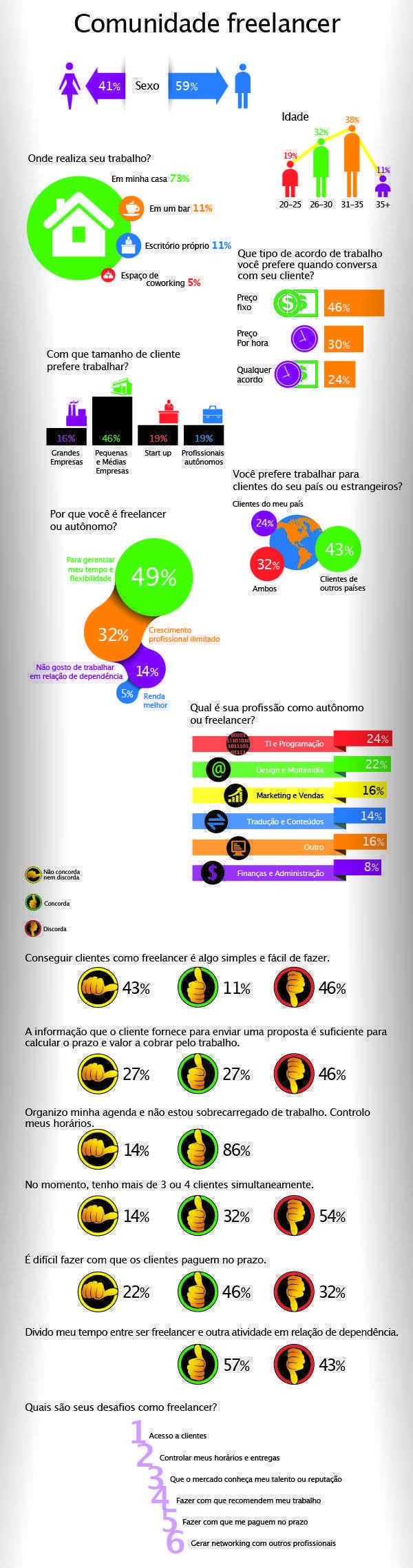 métricas comunidade freelancer