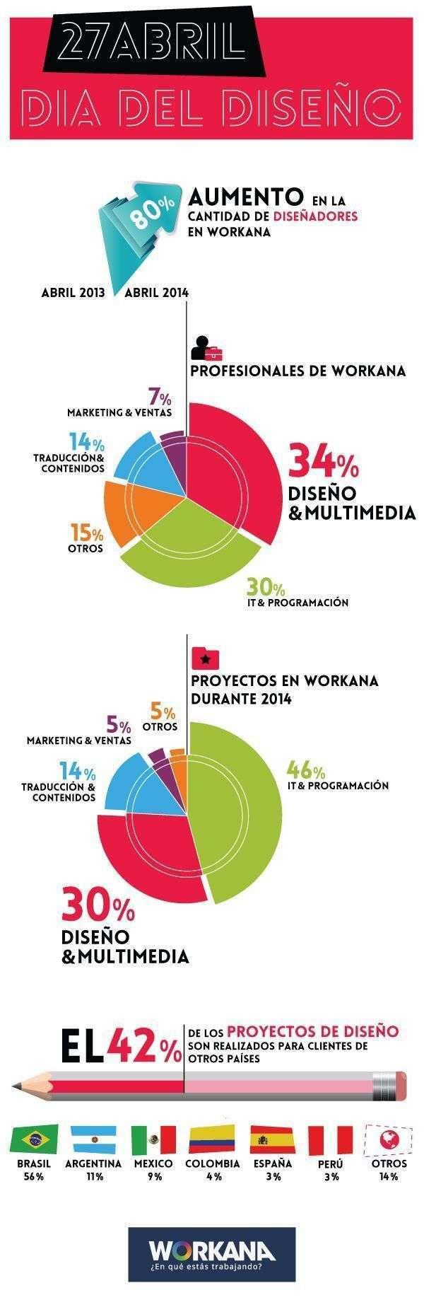 Diseñadores en Workana
