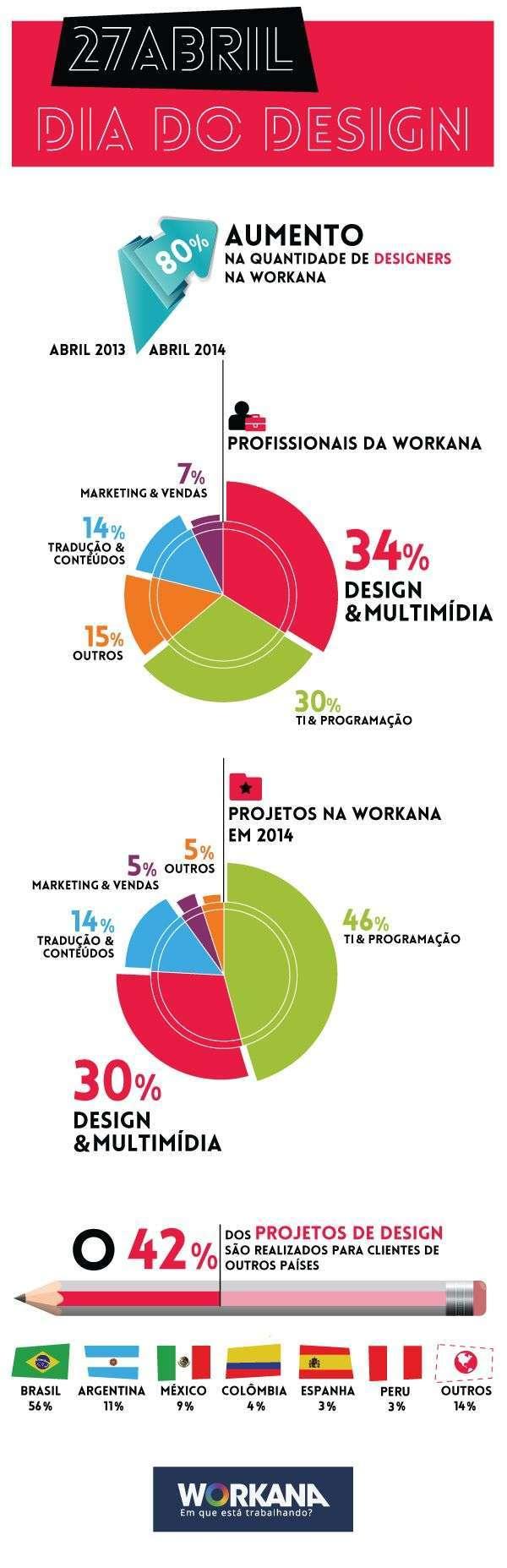 infográfico - dia mundial do designer 2014