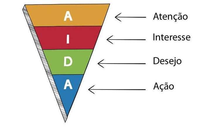 como aumentar as vendas usando a AIDA