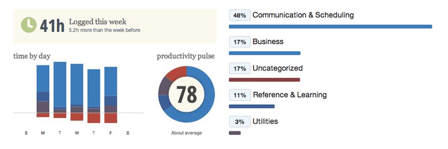 RescueTime productividad