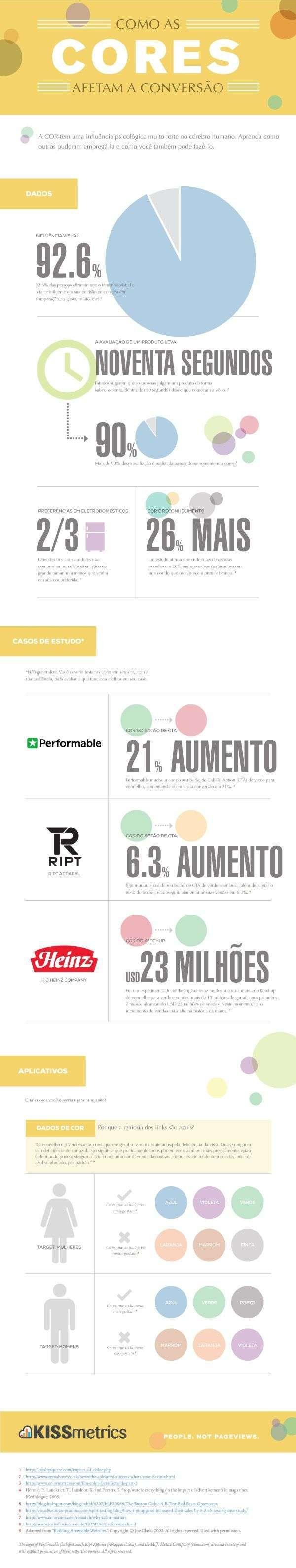 infográfico_cores_kissmetrics