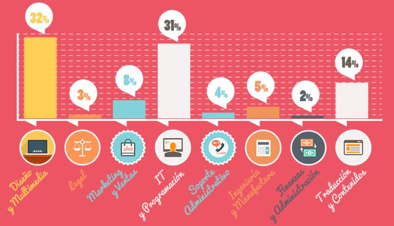 reporte- freelancers x industria
