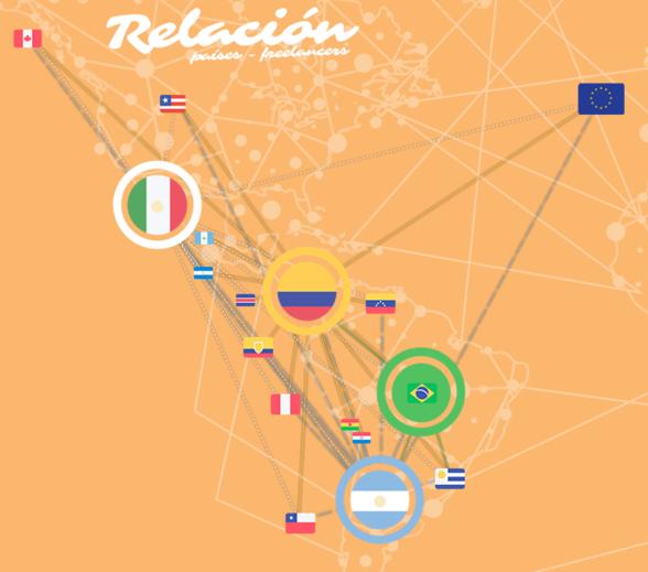 reporte- relacion paises freelancers