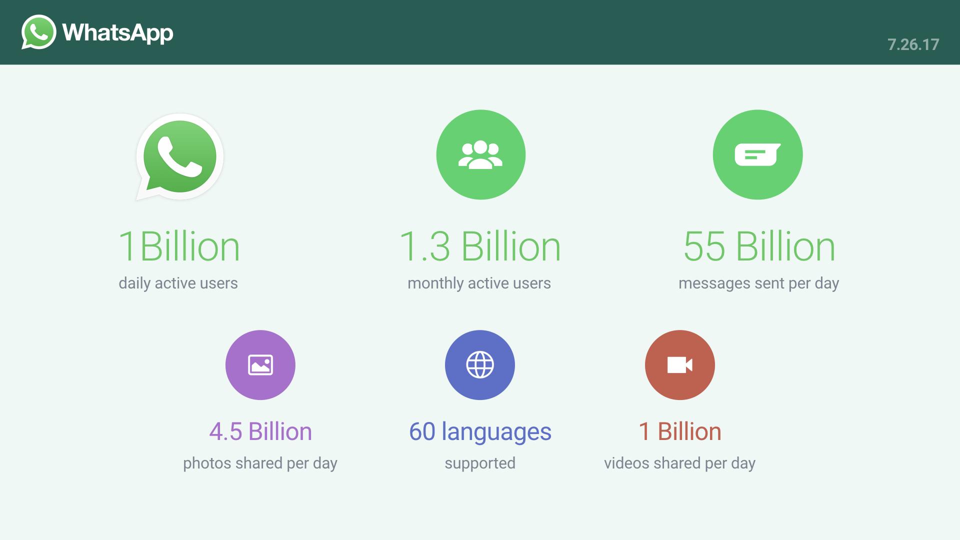 Cómo utilizar WhatsApp para vender más y duplicar tu ingreso