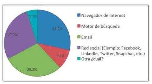 comunicación por correo electrónico