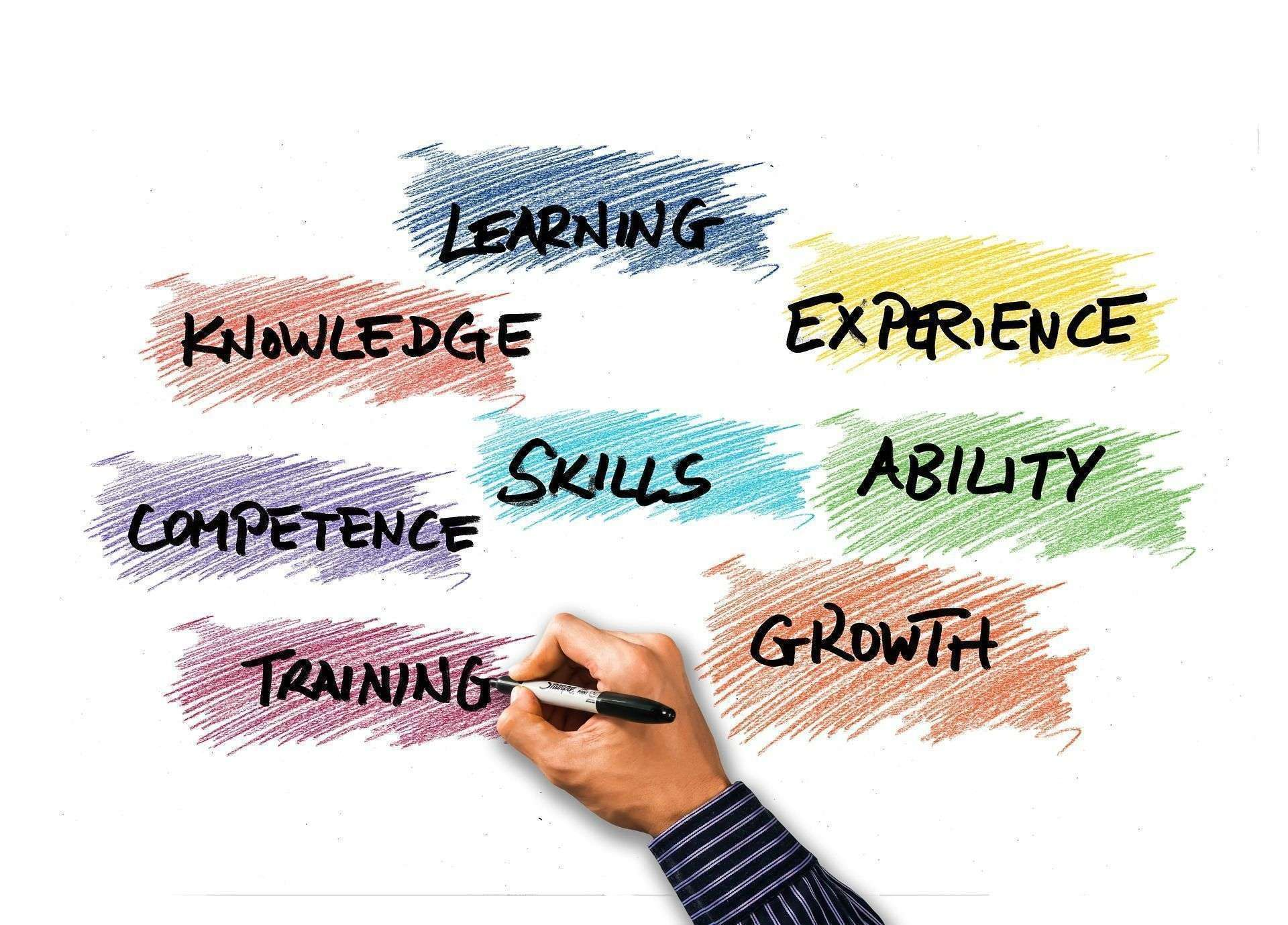 Learn to identify your skills