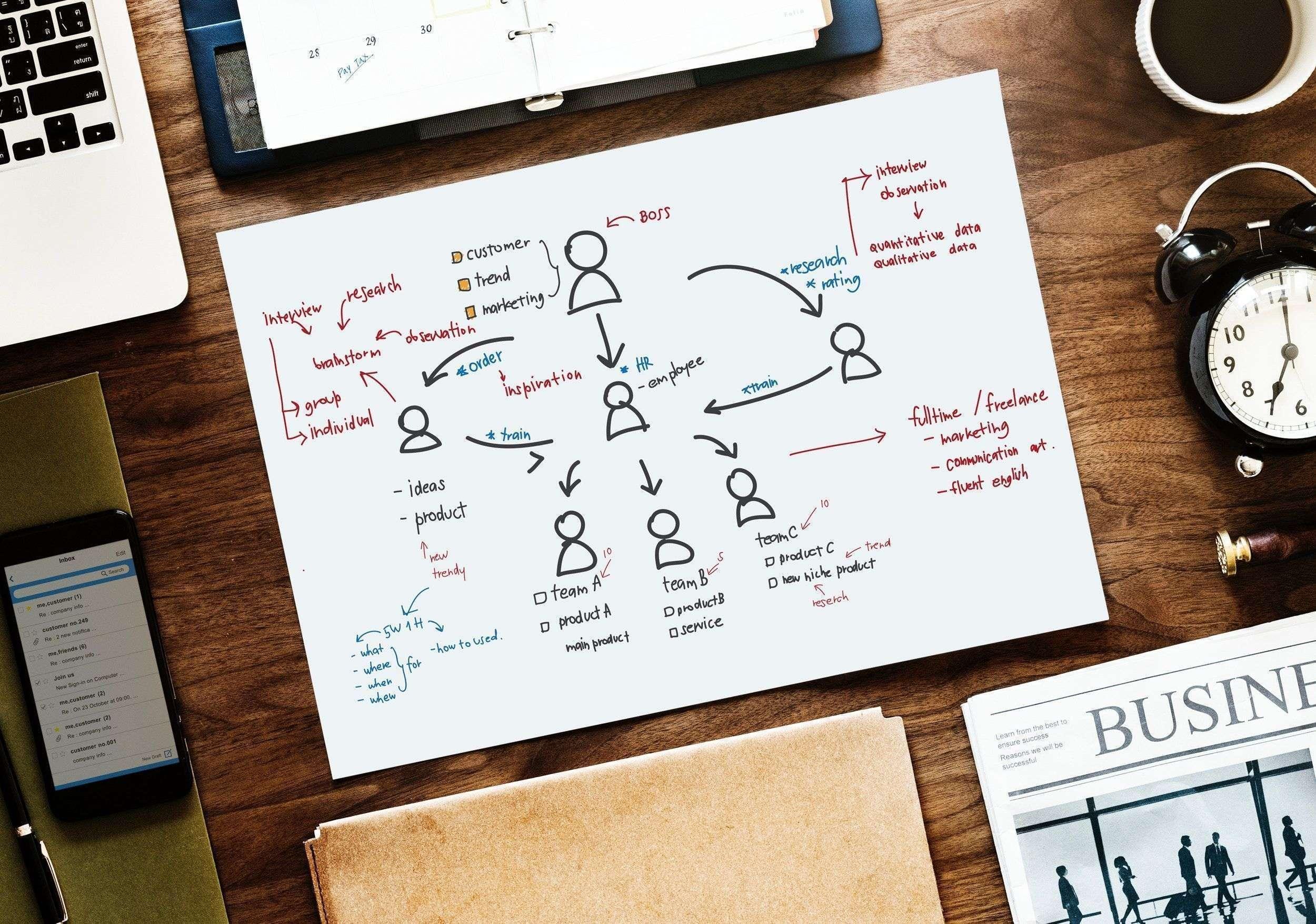 """4 perguntas para determinar se convém terceirizar um projeto ou fazer """"in house"""""""