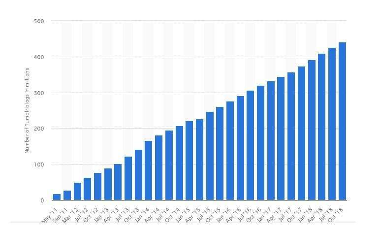 Tumblr Blogs Statista