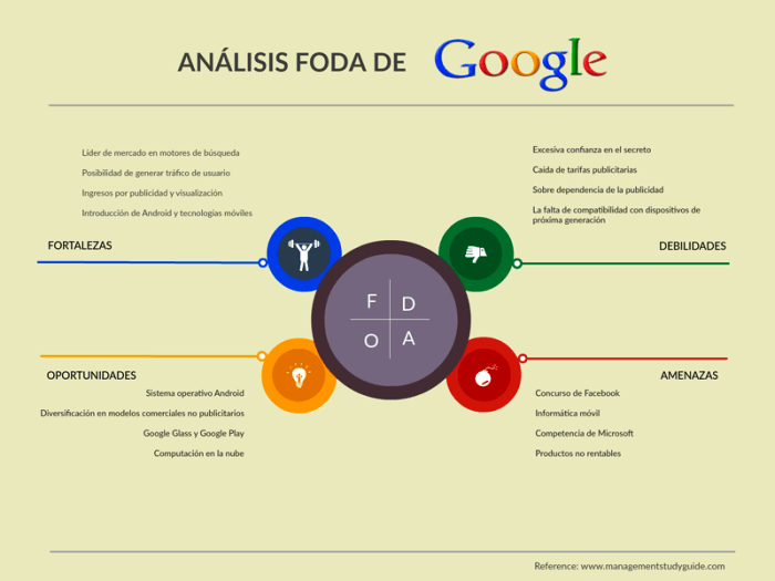 ejemplo de análisis foda de google- workana blog