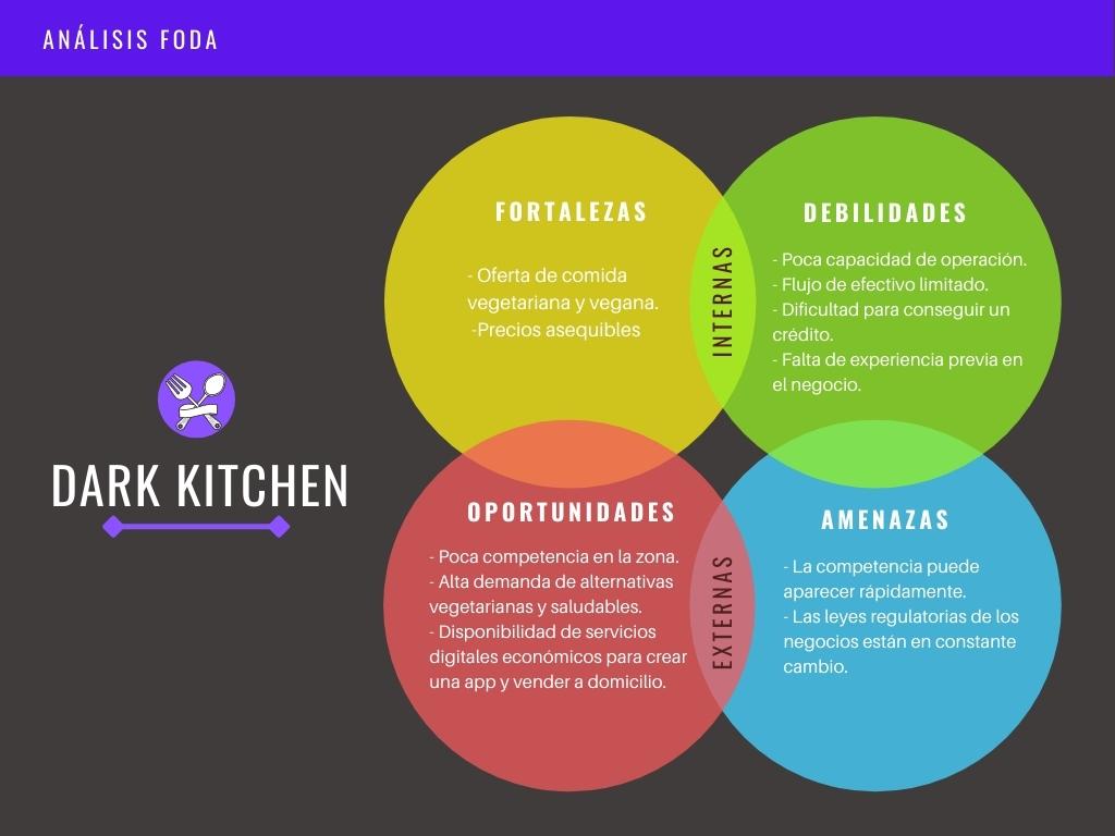 ejemplo de analisis foda - dark kitchen - workana blog