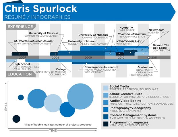 chris spurlock - exemplo de currículo infográfico