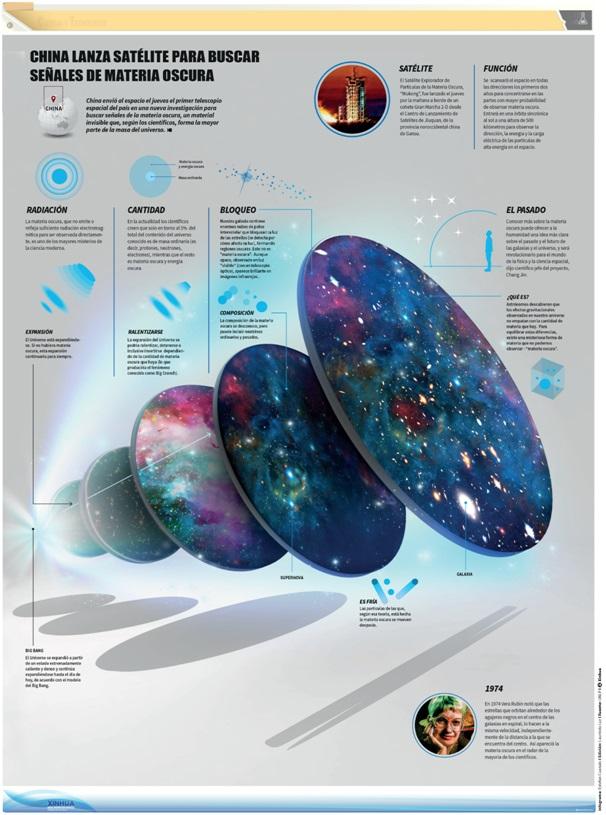 ejemplo de infografía científica - materia oscura