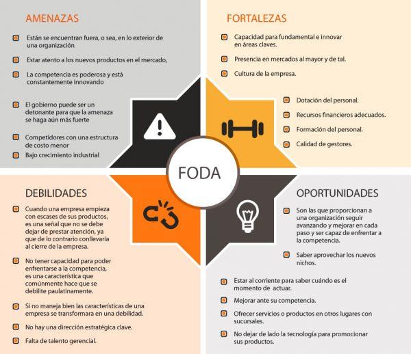 matriz para análisis FODA o SWOT - workana blog