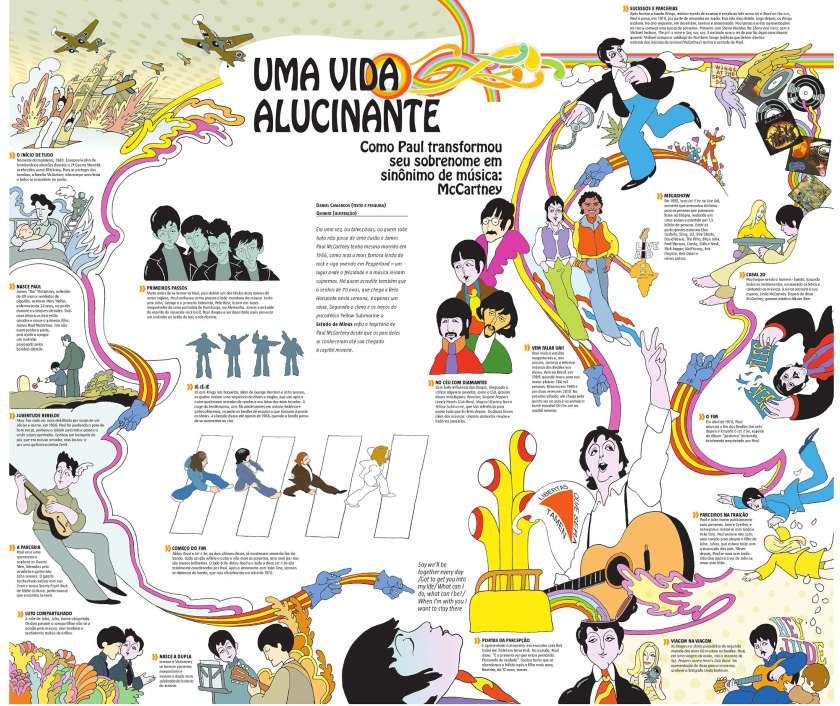 exemplos de infográficos - vida de Paul McCartney
