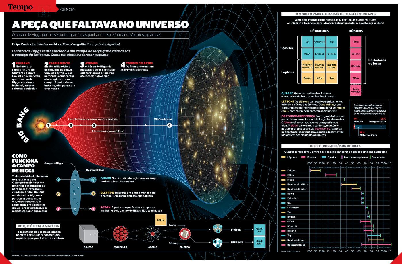infográfico sobre bosón de Higgs