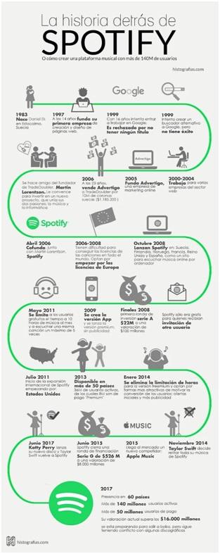 infografía de línea de tiempo con la historia de Spotify