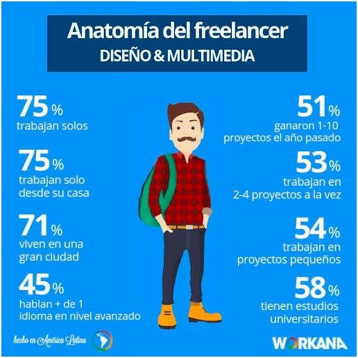 infografías ejemplos - anatomía del diseñador freelance - workana blog