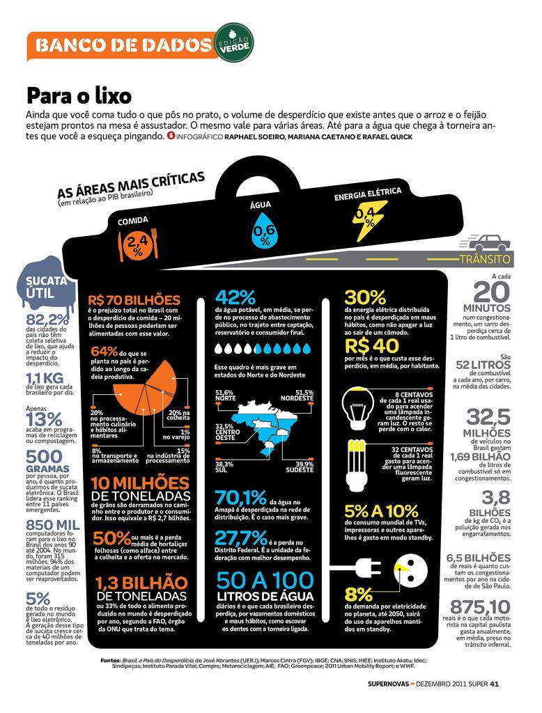 infográfico sobre gestão dos residuos e desperdicios