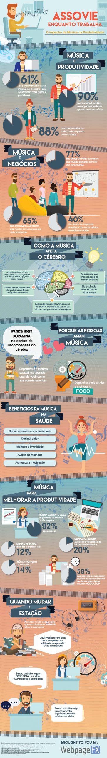 exemplos de infográficos: impacto da música na produtividade - workana blog