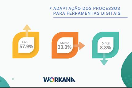 Relatório Workana 2020 sobre trabalho remoto e freelancer durante a pandemia