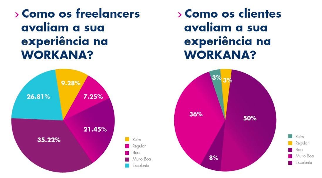 avaliação da experiência na workana de clientes e freelancers