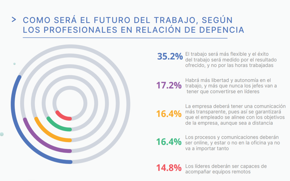 reporte workana 2020 - futuro del trabajo segun empleados