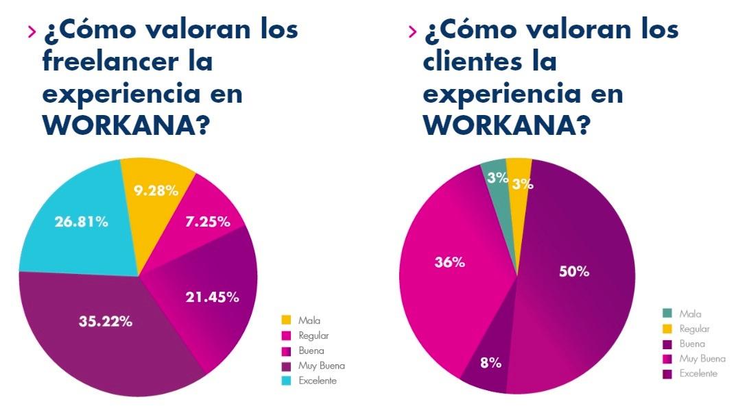evaluación de la experiencia de contratar online en Workana