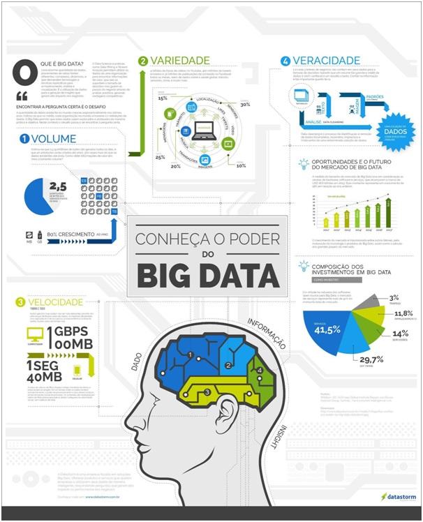 nfográfico-poder do Big Data- workana blog