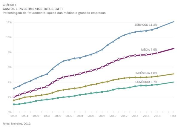 nvestimentos em TI de empresas brasileiras desde 1992